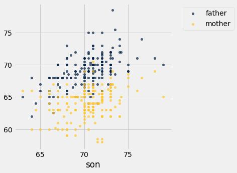 6 3 Overlaid Graphs · GitBook