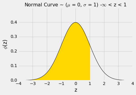 12 3 The SD and the Normal Curve · GitBook
