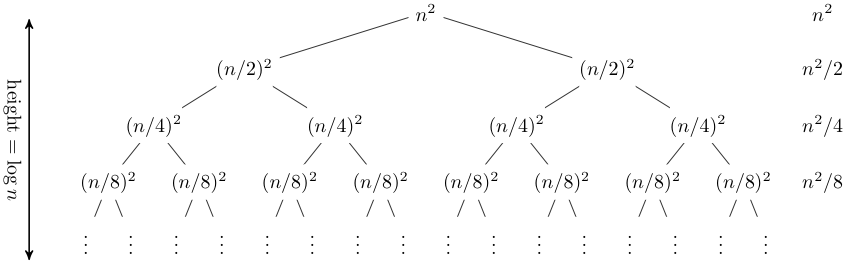 Lecture 19 Recursion Trees And The Master Method