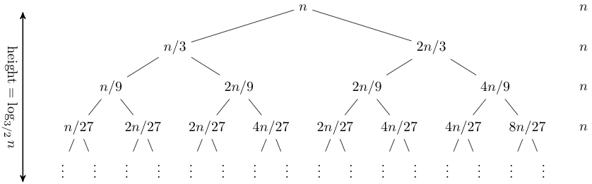 lecture    recursion trees and the master methodnote that the tree here is not balanced  the longest path is the rightmost one  and its length is log   n  hence our guess for the closed form of this