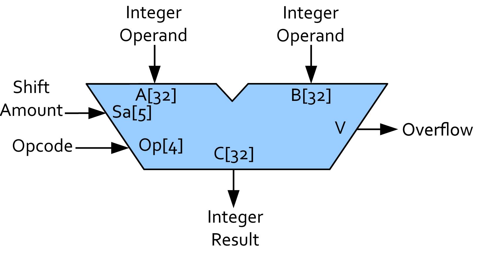 Cs 3410 Fall 2018 Project 1 Figure 16 The Circuit Schematic Diagram For 4bit Binary Counter Alu Picture