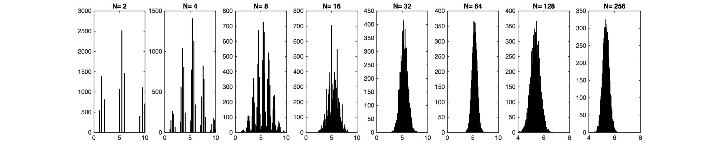 signal variance bayes