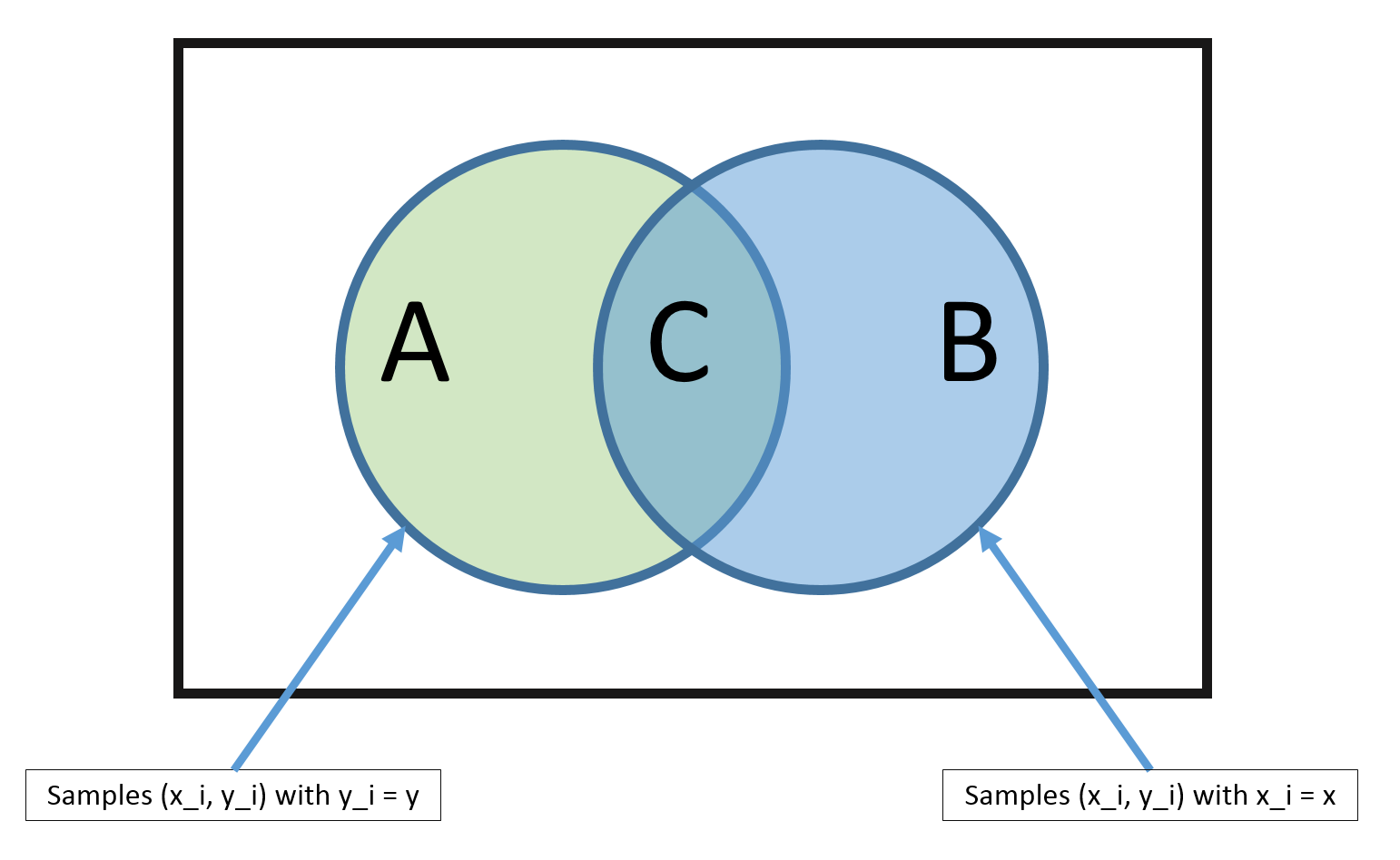 Lecture 5 Bayes Classifier And Naive Bayes