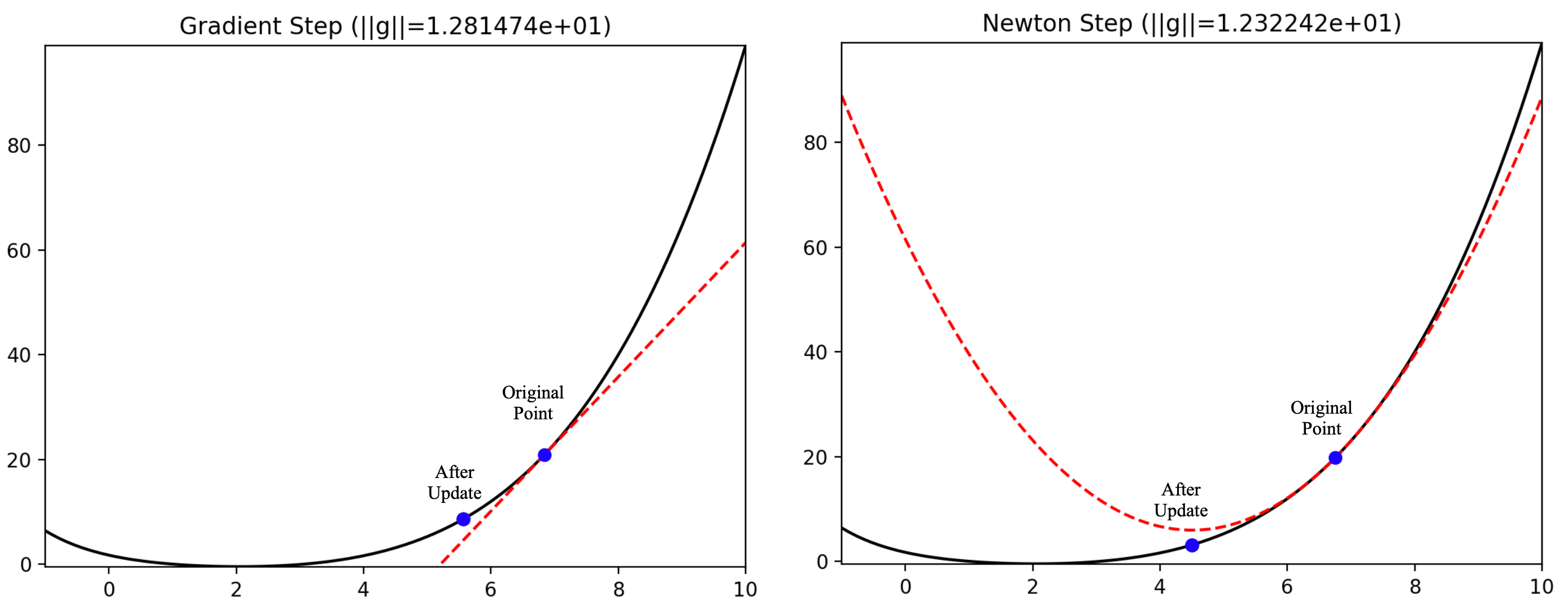 Lecture 7: Gradient Descent (and Beyond)