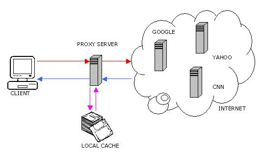 what is a web proxy