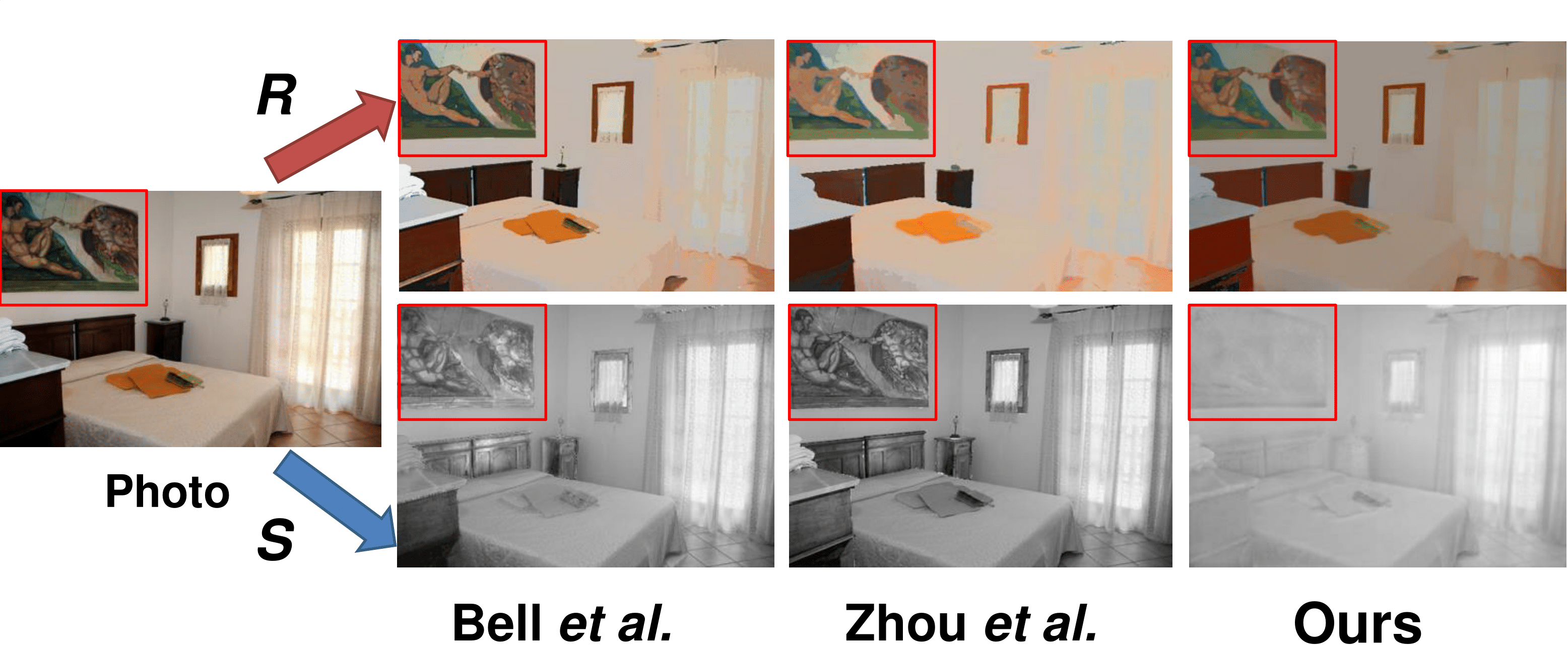 Cgintrinsics Better Intrinsic Image Decomposition Through Physically Based Rendering