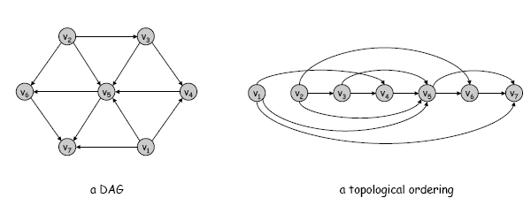 Lecture 21 Graph Representations And Traversals