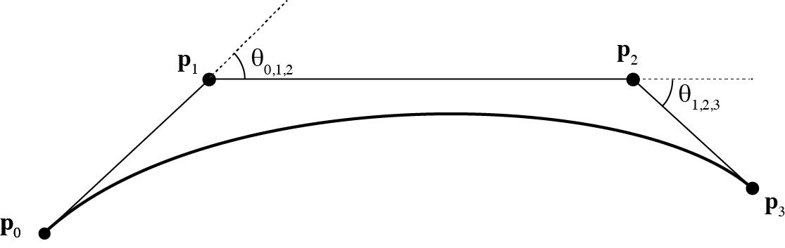 CS4620: Programming Assignment 5 Splines
