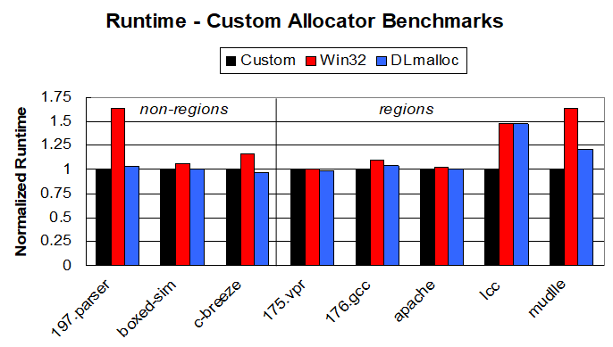 Runtme Benchmarks