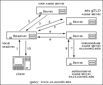 Overview of Legacy DNS
